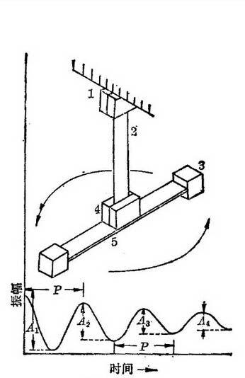 扭摆式DMA示意图与自由衰减振动的振幅时间曲线