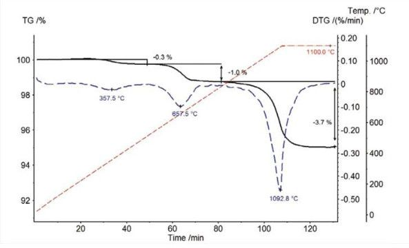 热塑性弹性体是一类兼有热塑性和弹性性能的共聚物或共混物,非常容易加工,例如注射成型。在常规的动态吹扫气氛条件下,这类材料中小分子增塑剂的分解台阶与弹性体组分的分解台阶互相重叠,无法分开。当在真空下测试时,增塑剂的沸点下降,挥发提前,其含量的定量测定将更为精确。 TG 209 F1 Libra™ 可配备独一无二的全自动真空系统。如图中蓝色曲线所示,由于真空下的测试降低了增塑剂的蒸汽压,两个失重过程分离的更为明显。