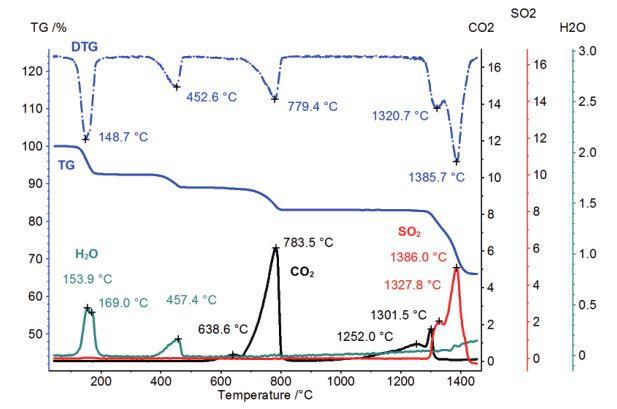 石灰(CaCO3)、熟石灰(Ca(OH)2)、石英(SiO2)和石膏(二水合硫酸钙)作为经典的建筑材料被广泛使用。在这个实验中,这些物质的混合物被放置于 Pt/Rh 坩埚中,在空气气氛下以 20K/min 的升温速率加热至 1500。 下图所示为整个加热过程中的 TGA 与 DSC曲线。TGA 曲线中出现了若干个失重步骤,其对应的 DSC 峰分别是在 150、453、779 附近,最后的失重峰出现在 1300 与 1400 之间。在 DSC 曲线上,还出现了几个额外的小峰:362 出现了一个小