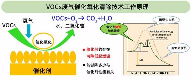 VOCs废气催化氧化清除技术工作原理