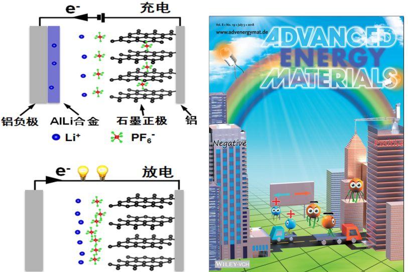 左为新型双离子电池结构及工作机理示意图,右图为advanced energy