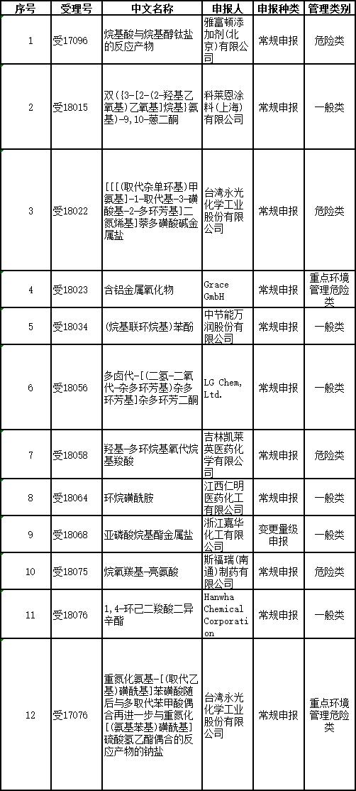 2018年第9批拟批准的《新化学物质环境管理登记证》明细表