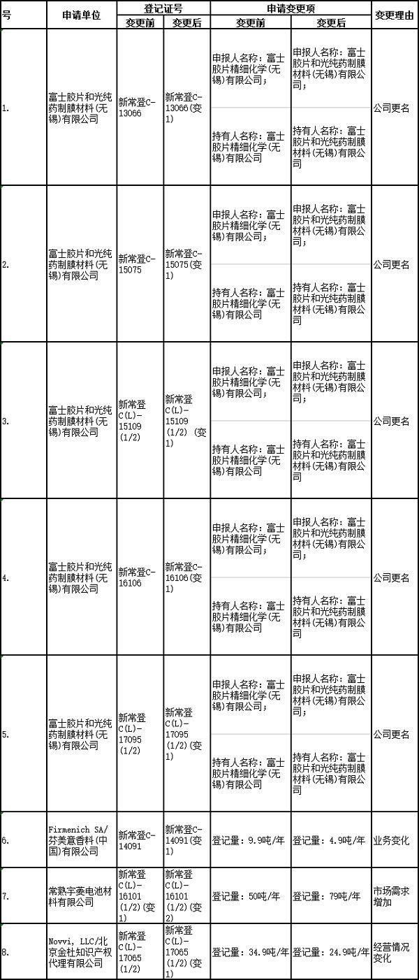 建议批准的常规申报登记证变更明细表