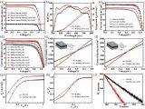 青岛能源所发现石墨炔可作为主体材料应用于钙钛矿电池