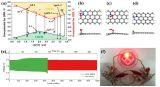 中南大学合成出一种氮掺杂的超薄碳纳米片 组装的锌-空气电池能量密度达806Wh/kg