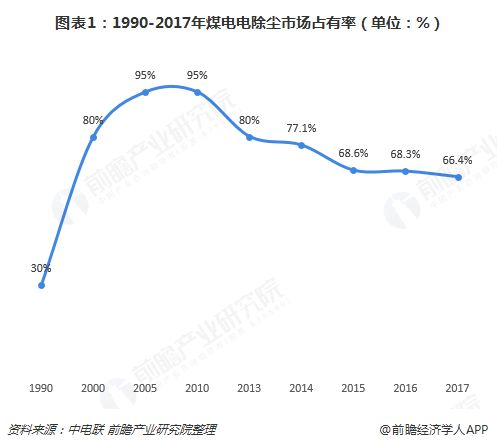 图表1:1990-2017年煤电电除尘市场占有率(单位:%)