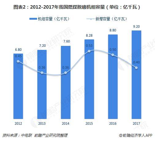 图表2:2012-2017年我国燃煤脱硫机组容量(单位:亿千瓦)