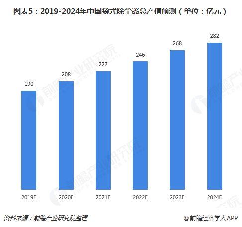 图表5:2019-2024年中国袋式除尘器总产值预测(单位:亿元)