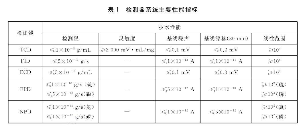 GB/T 30431-2020《实验室气相色谱仪》国家标准发布,2020年12月1日实施!